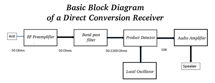 We are MAKERS, so we should build our own radios! - Amateur Radio